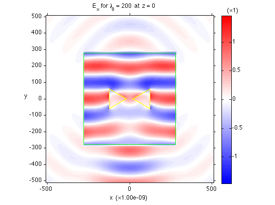 TF/SF Simulation of a Plane Wave Incident on a Gold Bow-tie Antenna